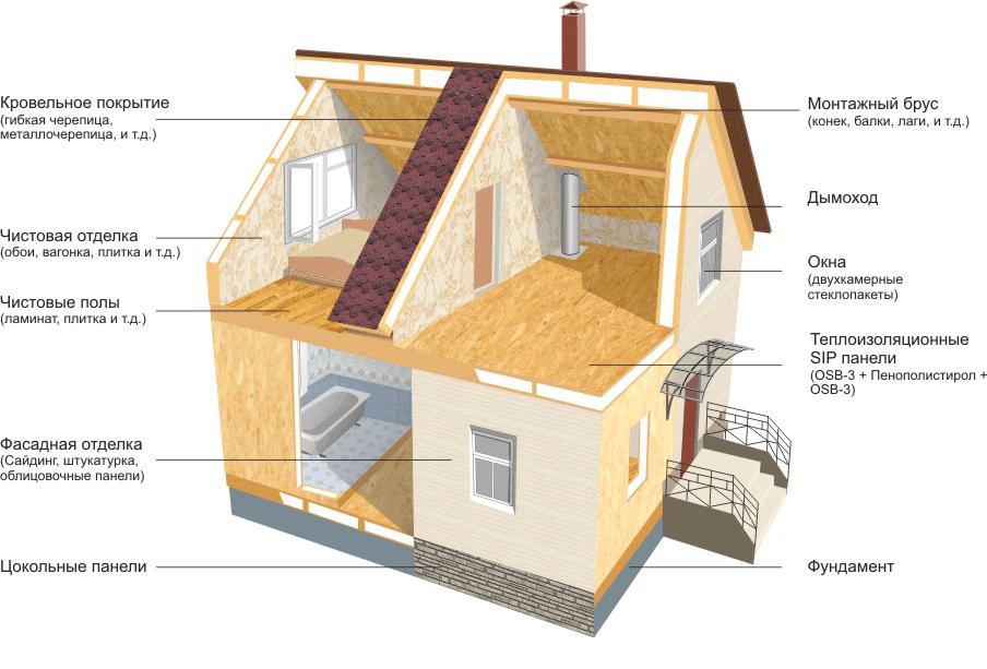 Как я строил дом из сип панелей
